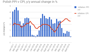 Polish PPI drops 0.1% y/y in October