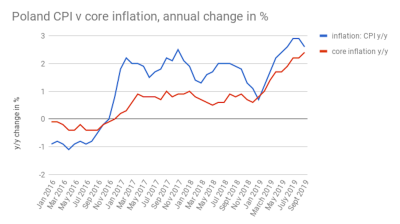 Poland's core inflation picks up to 2.4% y/y in September