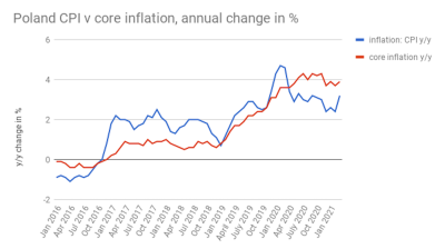 Polish core inflation rises to 3.9% y/y in March