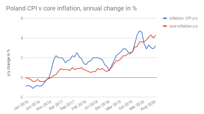 Poland's core inflation bounces back up to 4.3% y/y in September