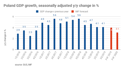 Polish GDP growth eases to 3.9% y/y in Q3, preliminary estimate shows