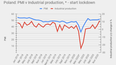 Polish industrial production continues boom in December