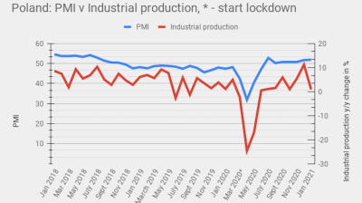 Poland's industrial production growth slows to just 0.9% y/y in January