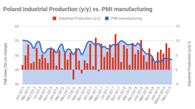 Poland's PMI falls to a four-month low in June