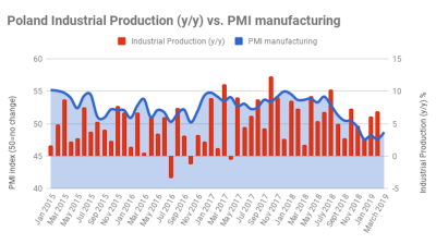 Polish PMI improves in March