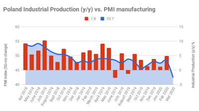 Poland's PMI the first indicator pummelled by COVID-19