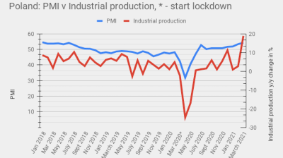 Polish industrial production jumps 18.9% y/y off low base and returning demand