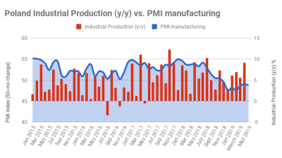 Polish PMI edges down in May