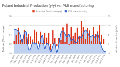 Polish industry holds above growth threshold after PMI falls to two-year low in October