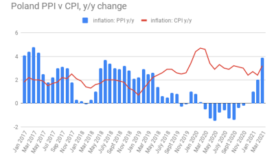 Polish PPI expansion picks up to 3.9% y/y in March