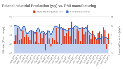 Poland's industrial production rebounds in July