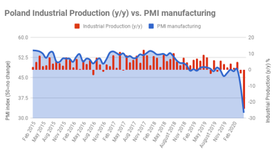 Poland's industrial production records unprecedented fall in April in the wake of COVID-19 lockdown