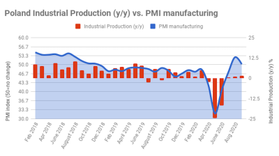 Post-lockdown recovery of Poland's industrial production falters in August