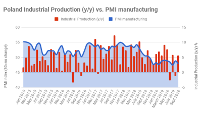 Polish industrial production returns to growth in September