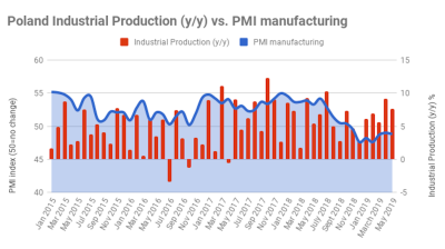 Polish industrial production eases growth rate to still solid 7.7% y/y in May