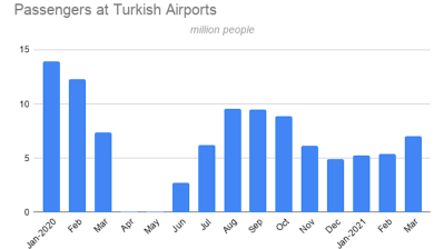 Turkish Airlines flies only 2.5mn passengers in March
