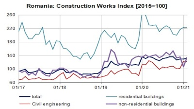 Romania's construction works down 0.6% in 2M21