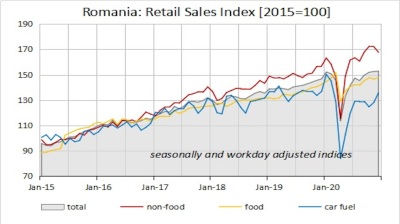 Romania's January retail sales point to more cautious household sentiment