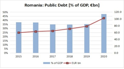 Romania's public debt-to-GDP ratio up 12.4pp y/y to 47.7% at end-2020