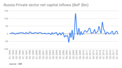 MOSCOW BLOG: Capital flight figures to make your eyes water