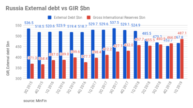 Russian foreign debt increased slightly in 1Q19