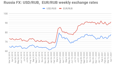 Ruble falls heavily on fears of war with Ukraine
