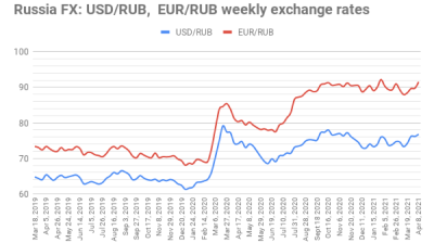 ING: Russian ruble downgraded on weak balance of payments in 1Q21