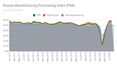 Russia's manufacturing PMI goes back into the red on coronavirus second wave fears