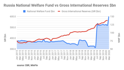 Russia's National Welfare Fund steps up again to $157.2bn, or 11% of GDP, in March