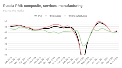 Russian services PMI rises to 48.2, but remains underwater as recovery continues to slow