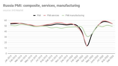 Russia's services PMI drops sharply, but remains comfortably in the black