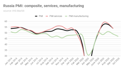 Russia's manufacturing PMI sinks for the second month in a row as economy continues to slow