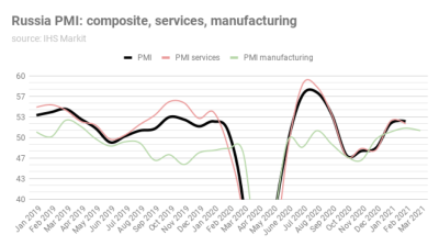 Russia's manufacturing PMI recovery slows in March, but still in the black