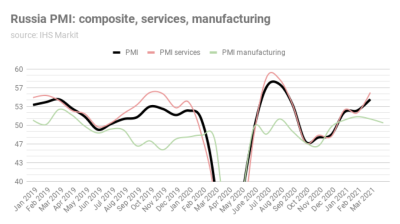 Russia's manufacturing PMI slips to 50.4 in April as growth slows