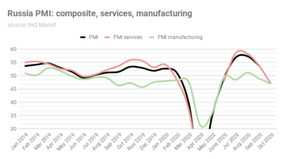 Russia's October services PMI records sharpest decline in business activity since the start of the pandemic