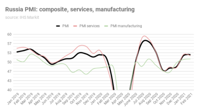 Russia's services PMI positive at 52.2, but down slightly from January