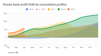 Combined net profit of Russian banks soars to RUB587bn in January-March as sector continues to recover