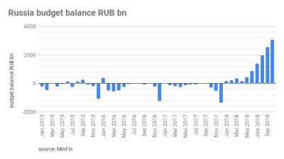 Russia's federal budget in surplus of 3.6% for first time since 2011
