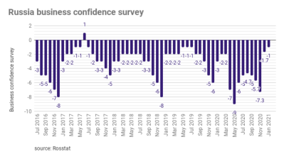 Russian business confidence bounces back strongly in January