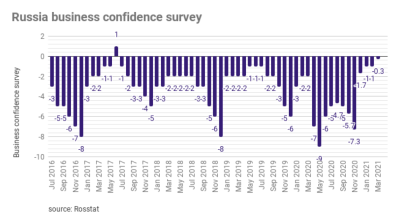 Russia's business and consumer confidence surveys delivered very positive results
