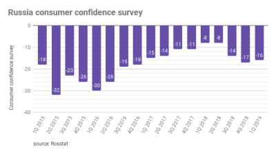 Russia's consumers still glum but businesses becoming optimistic for 2019