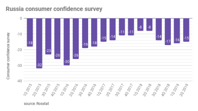 Russia's consumer confidence index ticked up by 1 pp in the second quarter to minus 15%