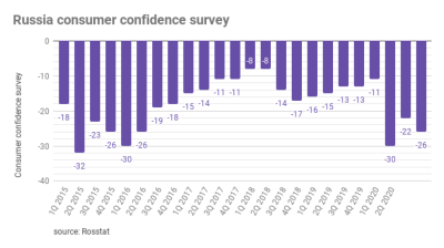 Russian consumer confidence index drops q/q, y/y in 4Q20