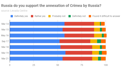 Even Russians protesting against Putin support the annexation of Crimea