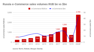 Russian e-commerce continued fast growth in H1 2019, Wildberries stronger than ever