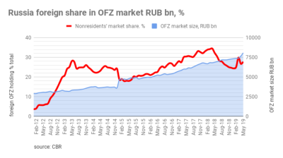 Russia's Ministry of Finance places a record number of OFZ bonds in 2Q19