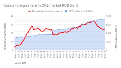 Russia's OFZ bond market is under the sword of sanctions