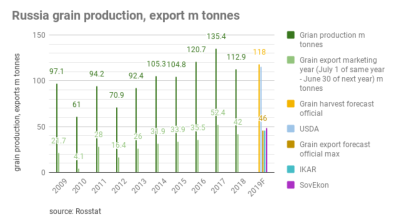 Russia may lose title of world's biggest grain exporter to Ukraine on export forecast downgrade