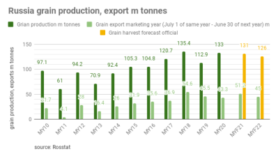Russia's grain harvest may fall to 131mn tonnes in 2021 from 133mn tonnes in 2020