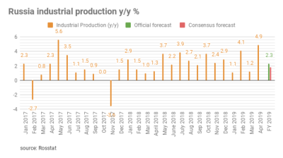 Russia's industrial output growth jumps in April on flawed data